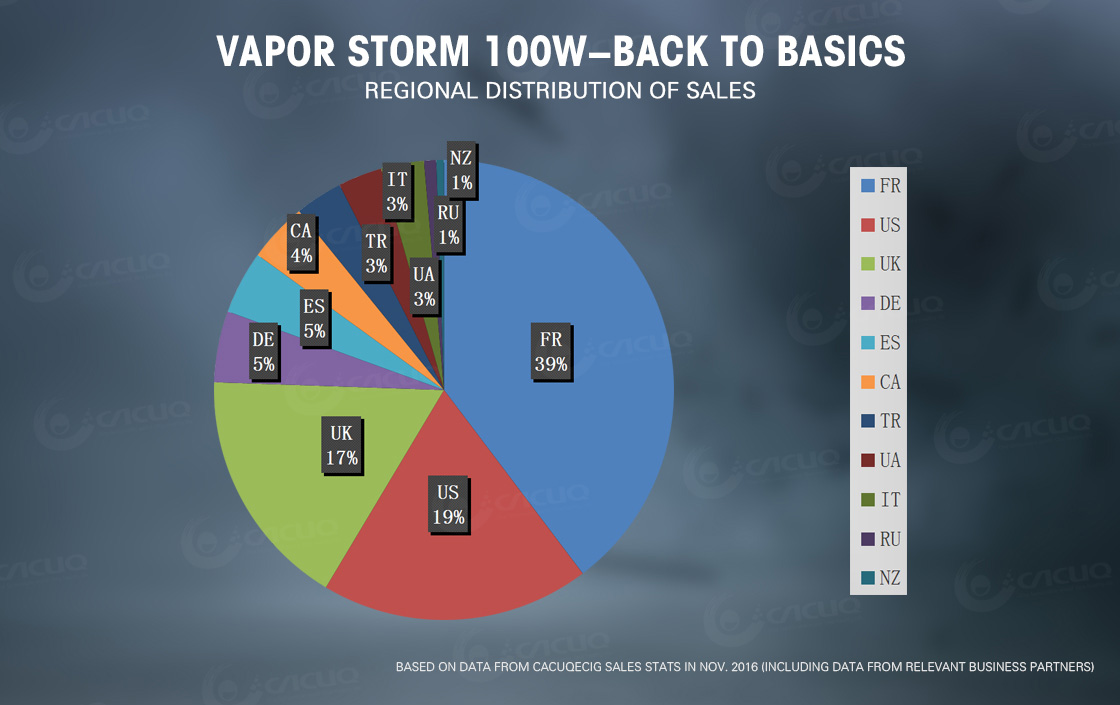 vapor storm 100w battery